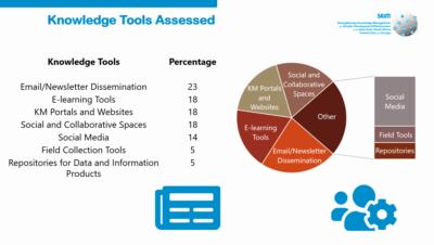 SKiM - Knowledge Management Platform Video